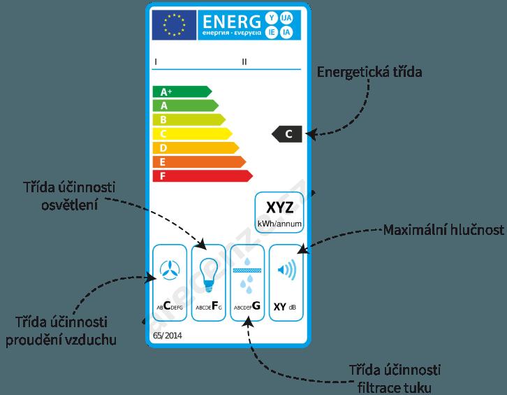 Na obrázku je schéma energetického štítku digestoře