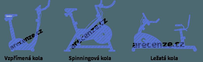 Obrázek zobrazuje schéma druhů rotopedů - spinningové kola, ležatá kola