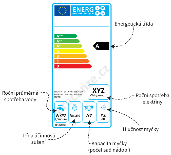 Schéma energetického štítku myčky nádobí