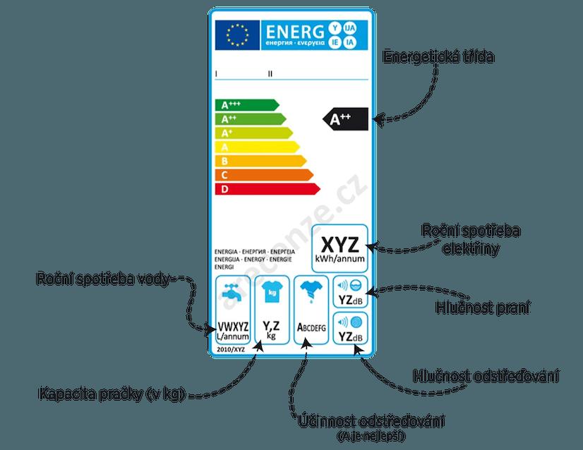 Schéma energetického štítku pračky