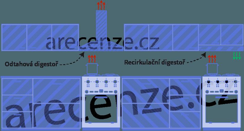 Obrázek ukazuje rozdíl mezi odtahovou a recirkulační digestoří