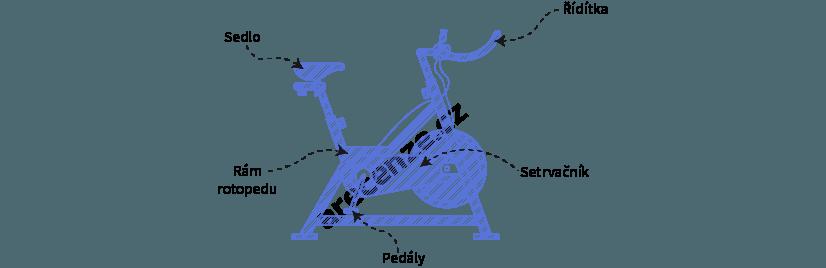 Obrázek zobrazuje schéma rotopedu a jeho popis