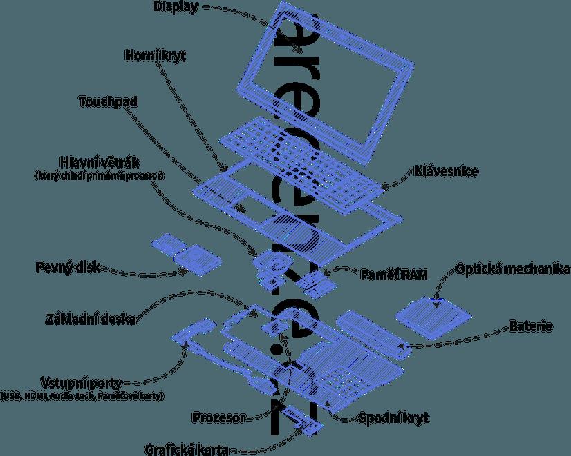 Obrázek zobrazuje jednotlivé komponenty notebooku při jeho rozebrání