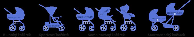 Na obrázku je schéma jednotlivých typů kočárků