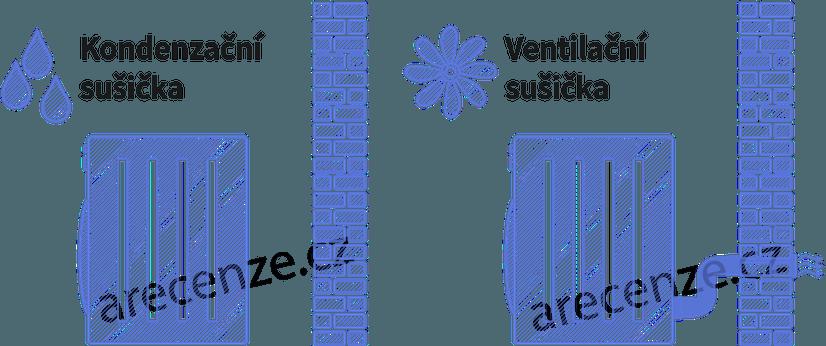 Obrázek zobrazuje rozdíl mezi ventilační a kondenzační sušičkou prádla