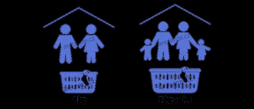 Obrázek zobrazuje schéma kapacity pračky se sušičkou