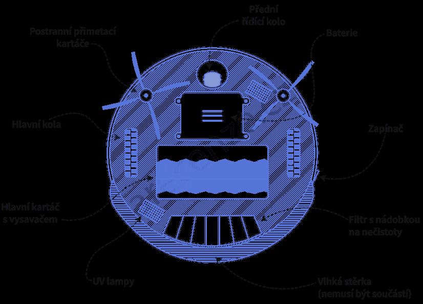Obrázek zobrazuje schéma součástí robotických vysavačů