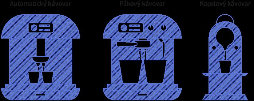 Obrázek zobrazuje typy kávovarů