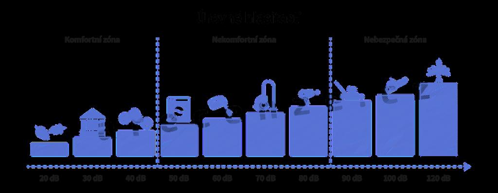 Obrázek zobrazuje schéma úrovní hlasitosti