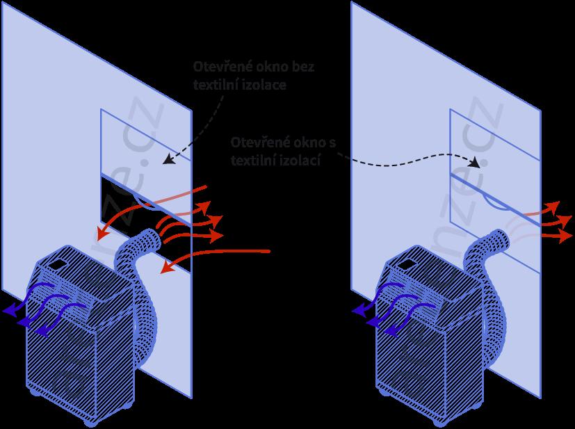 Obrázek zobrazuje schéma odvodu horkého vzduchu mobilních klimatizací
