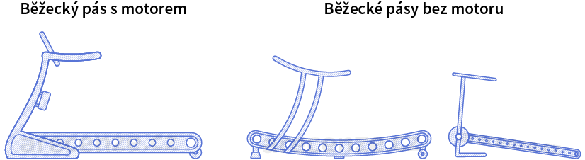 Obrázek zobrazuje typy běžeckých pásů
