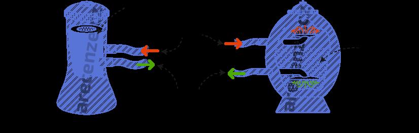 Obrázek zobrazuje schéma typů filtrací mobilních vířivek