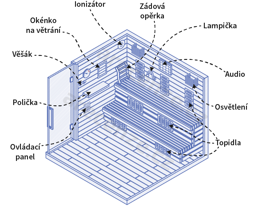 Obrázek zobrazuje schéma doplňků infrasaun