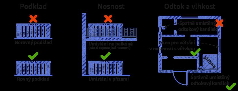 Obrázek zobrazuje schéma umístění mobilní vířivky