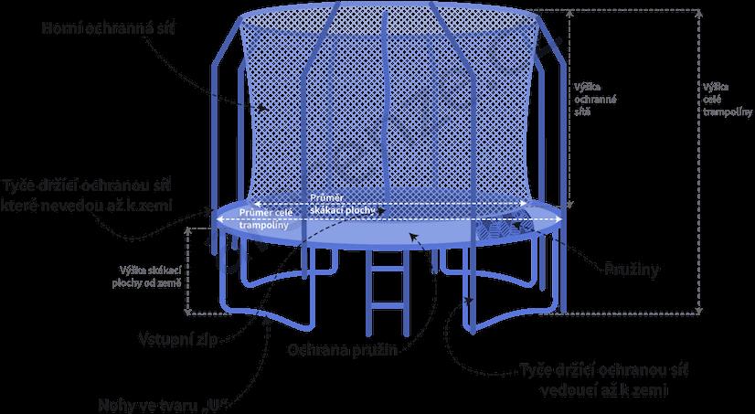 Obrázek zobrazuje schéma trampolíny