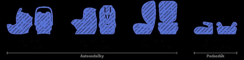 Obrázek zobrazuje schéma skupin autosedaček