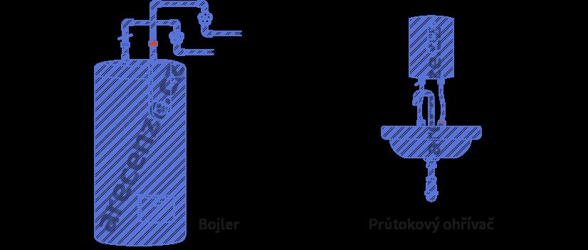 Obrázek zobrazuje schéma bojleru vs. průtokový ohřívač vody