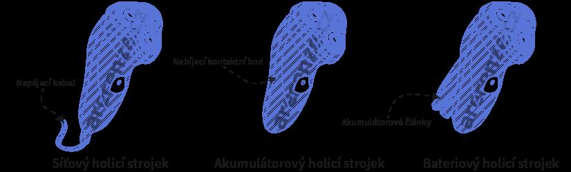 Obrázek zobrazuje napájení holicích strojků