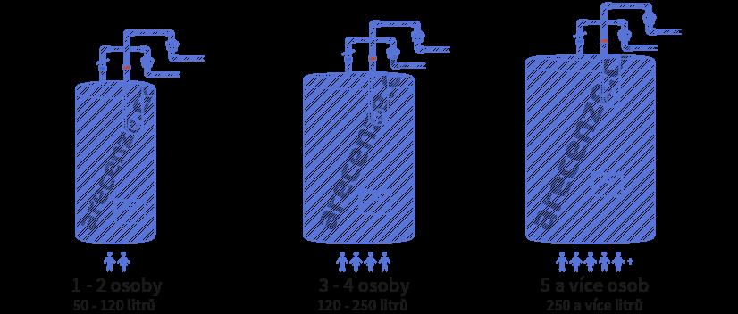 Obrázek zobrazuje objem bojlerů