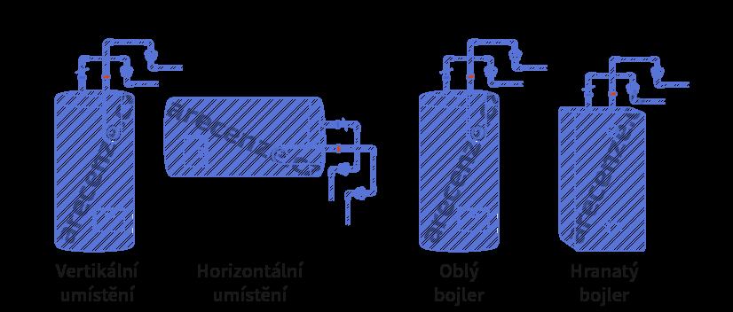 Obrázek zobrazuje tvar bojleru a umístění