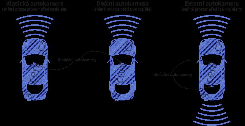 Obrázek zobrazuje typy autokamer