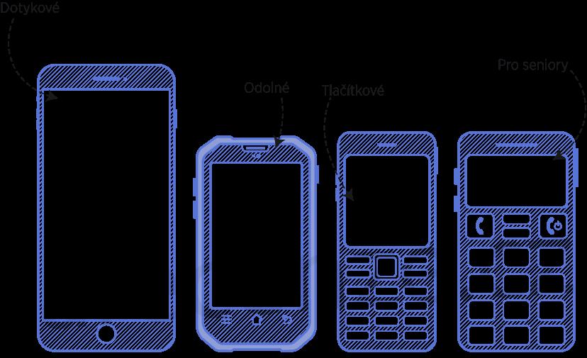 Obrázek zobrazuje typy telefonů