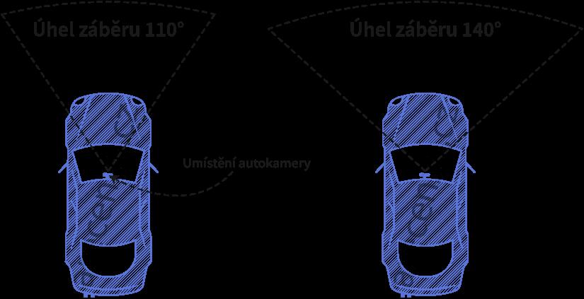 Obrázek zobrazuje úhel záběru autokamer
