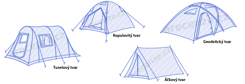 Obrázek zobrazuje tvary stanů