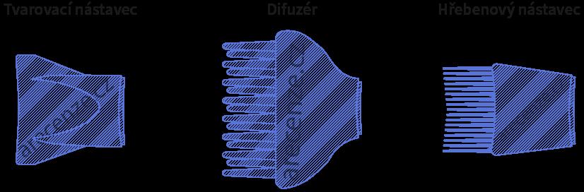 Obrázek zobrazuje schéma nástavců na fény