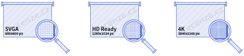 Obrázek zobrazuje rozlišení projektorů